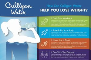 infographic on how drinking water can assist in weight loss